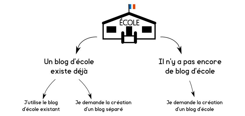 Blog-ecole-3cas