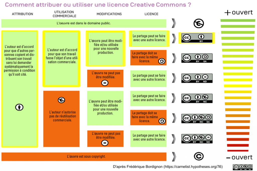Infographie_attribution_licences_F.Bordignon_modifiee